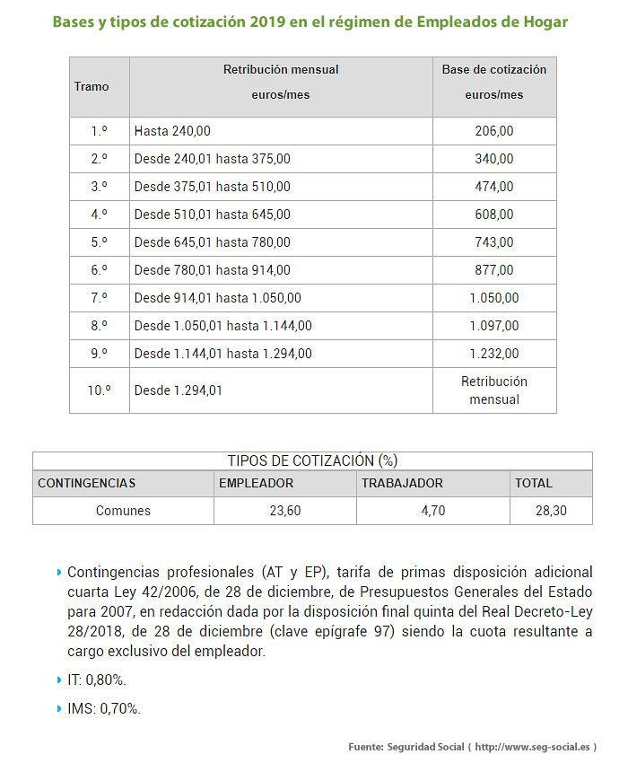 Bases y tipos de cotización Empleados de hogar 2020