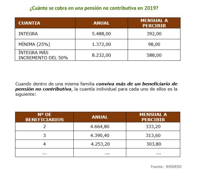 Importe pensiones no contributivas 2019