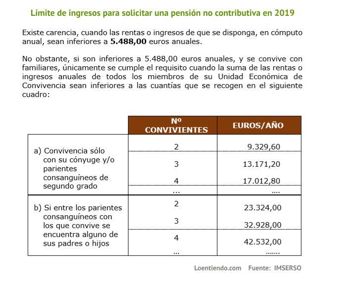 Límite ingresos pensión no contributiva 2019