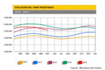 Descenso del paro en mayo: 116.916 desempleados menos que el mes anterior