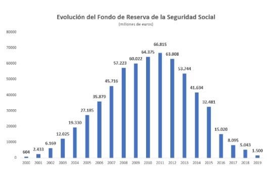 Adios-al-fondo-de-reserva-de-pensiones-de-la-seguridad-social