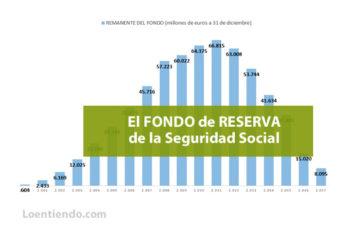 El Fondo de Reserva de la Seguridad Social