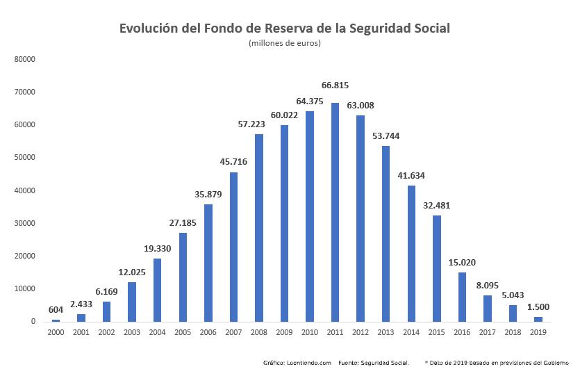 Evolución del Fondo de Reserva de la Seguridad Social