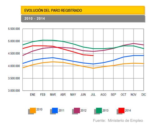 evolucion-para-hasta-julio-2014