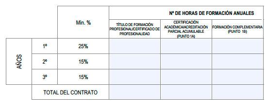 Cuadro de formación del contrato de aprendizaje