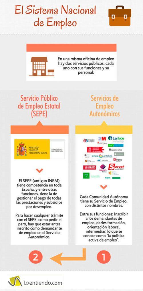 Infografía SEPE servicios autonómicos de empleo