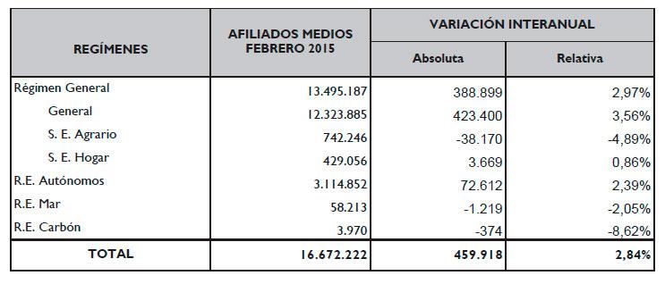 datos-de-afiliacion-a-la-seguridad-social-febrero-2015