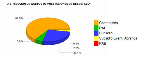 Distribución del gasto en prestaciones por desempleo