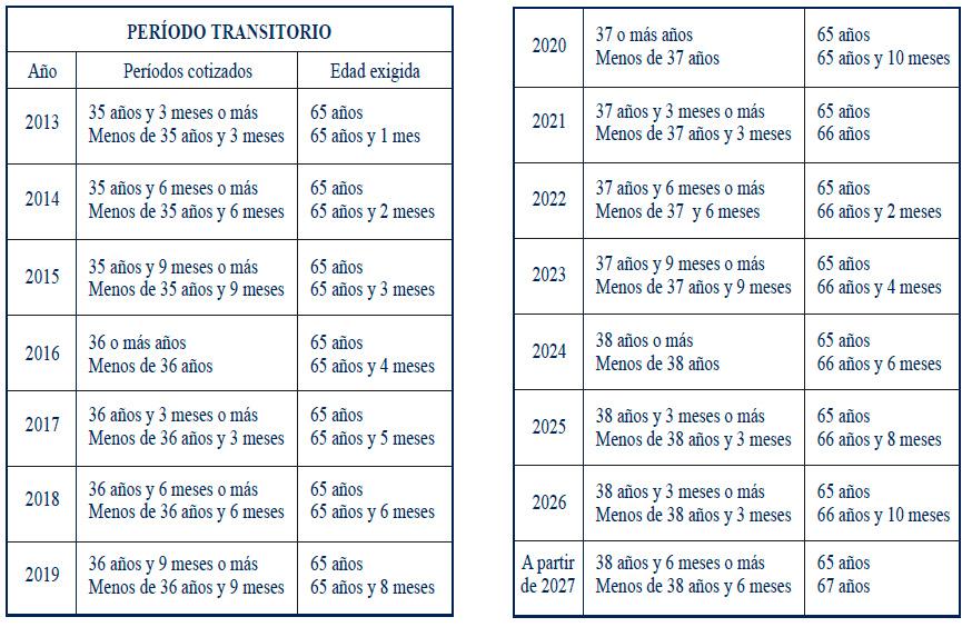 Ejemplo de cuadros de periodos transitorios