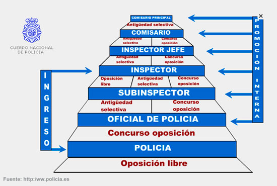 Esquema de acceso a la policia nacional