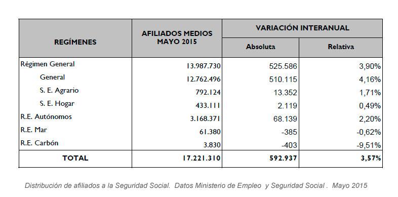 Distribución afiliados a la Seguridad Social en mayo de 2015