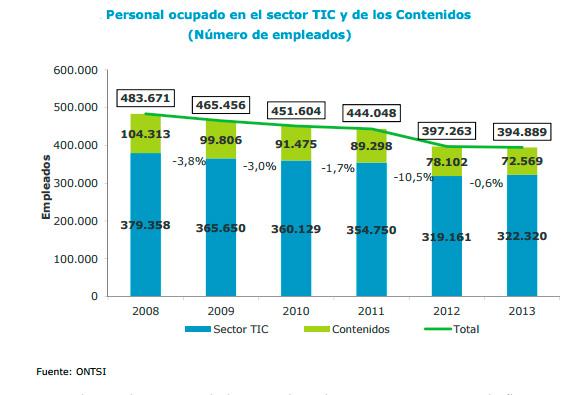 Empleo en España vinculado a las tecnologías de la información y la comunicación