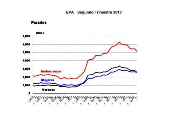 Datos EPA segundo trimestre 2015