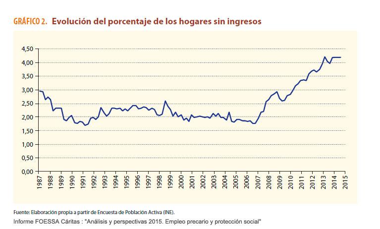 Evolución del porcentaje de hogares sin ingresos