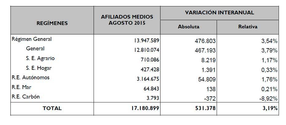 Datos de afiliación a la Seguridad Social agosto 2015