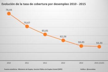 Evolución tasa de cobertura por desempleo datos SEPE