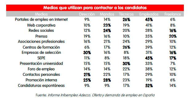 Canales que utilizan las empresas para buscar candidatos