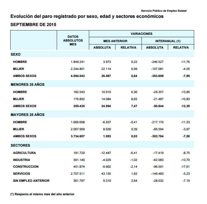 Datos paro septiembre 2015