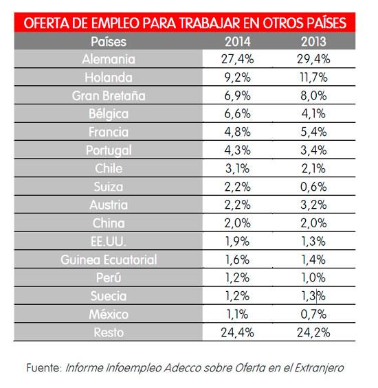 Paises con mayor oferta de trabajo para españoles