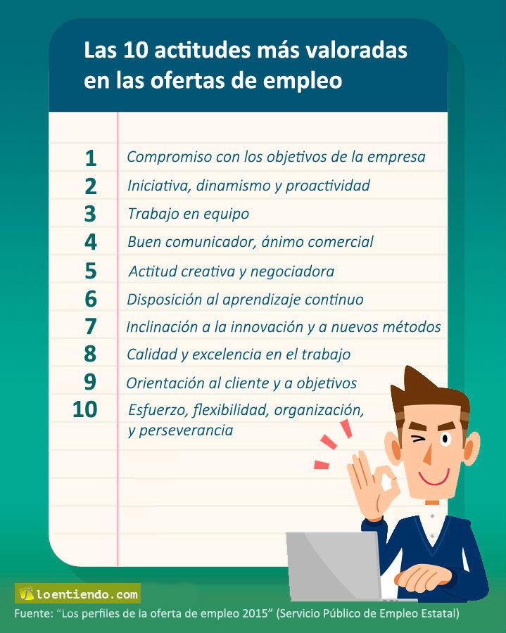 Las 10 actitudes más valoradas en las ofertas de empleo