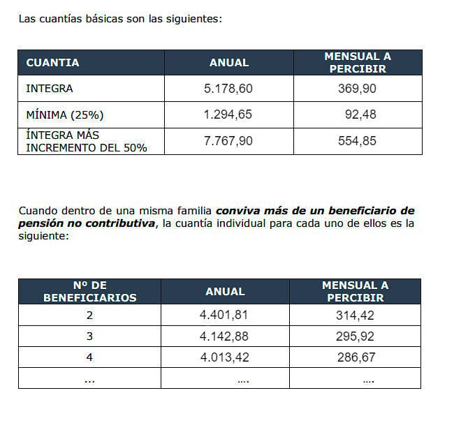 Cuánto se cobra en las pensiones no contributivas 2018
