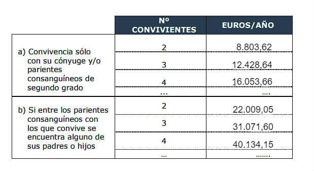 Límite de rentas de la pensión no contributiva 2018