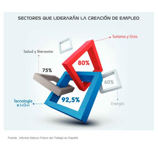 Sectores que liderarán la creación de empleo en España