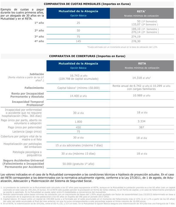 Comparativa entre la Mutualidad de la Abogacía y el RETA