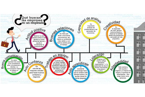¿Qué buscan las empresas en un buen empleado?