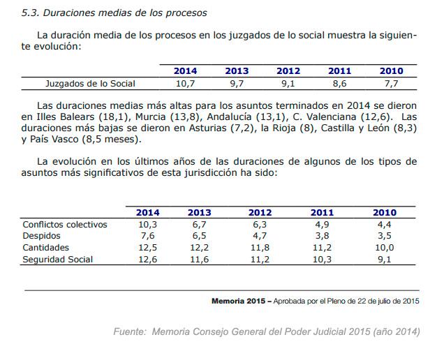 Duración media juicios social