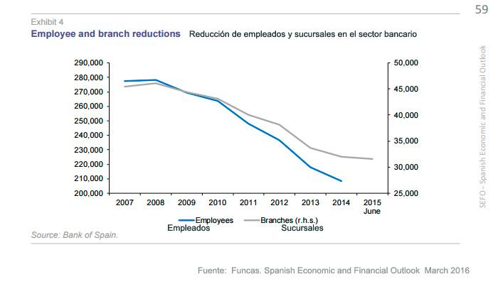 Reduccion de sucursales y empleados en la banca española
