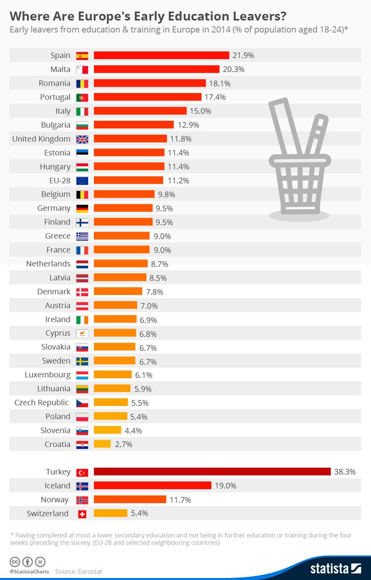 Tasas abandono escolar en Europa