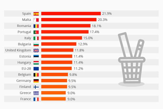 España tiene la mayor tasa de abandono escolar de Europa
