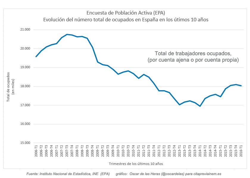 Evolución del total de ocupados en los ultimos 10 años