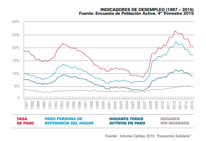 Indicadores de desempleo 1987 -2015