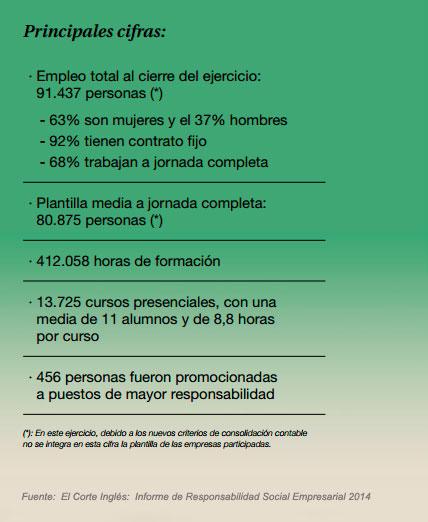 Cifras personal de El Corte Inglés