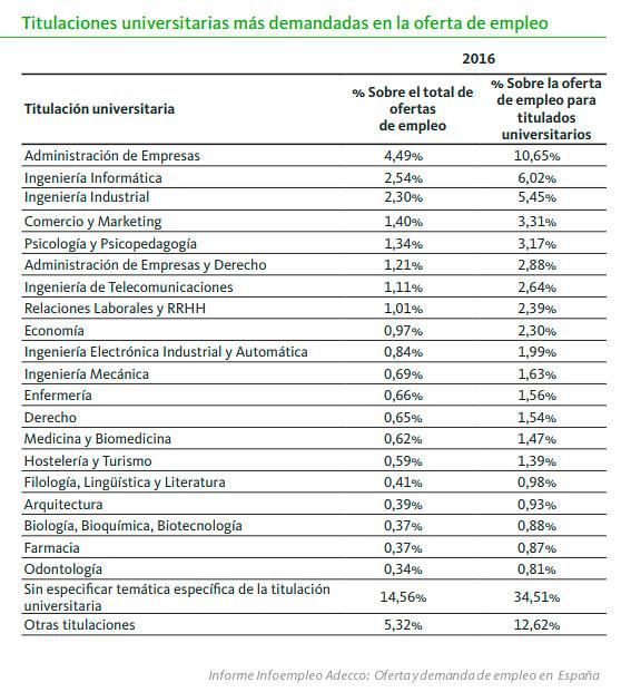 Las titulaciones universitarias más demandadas