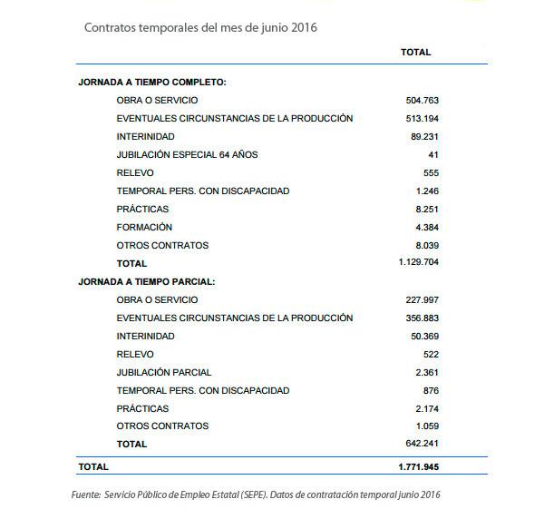 Desglose de contratos temporales de junio 2016