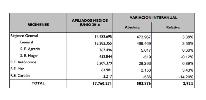 Datos de afiliación a la Seguridad Social en junio de 2016
