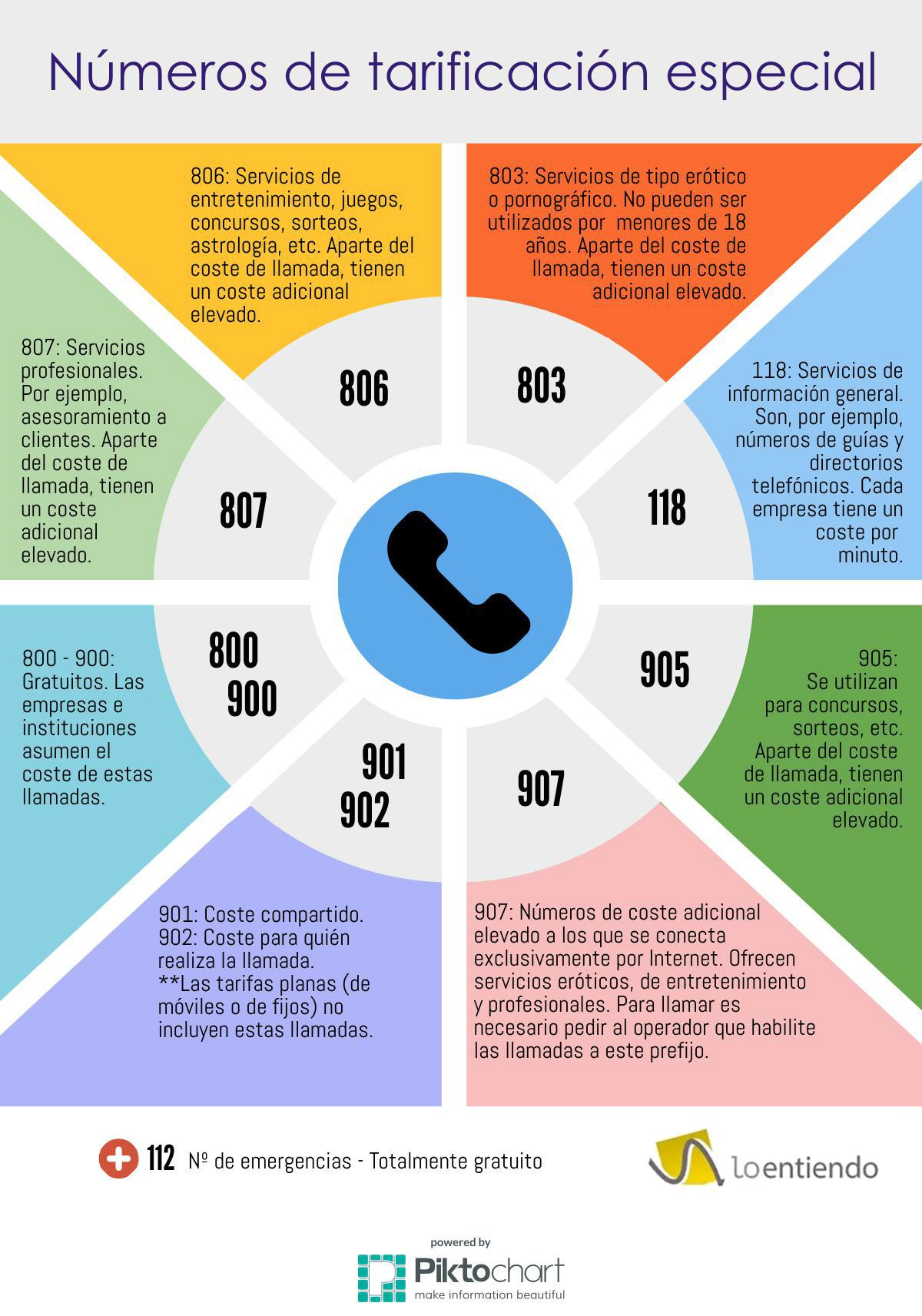 Infografía de números de tarificación especial