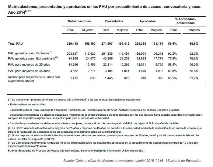 Vías de acceso a la universidad española 2014