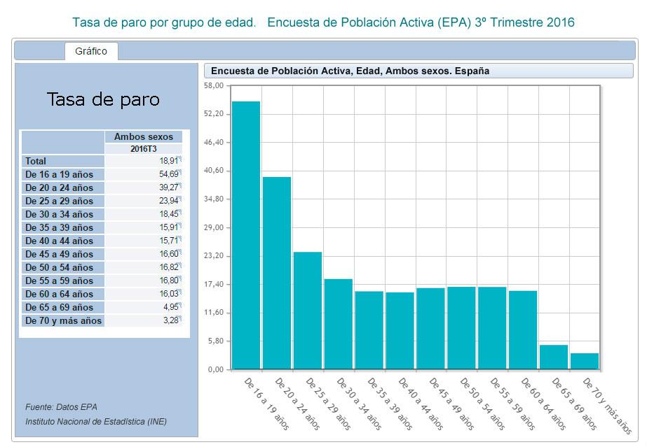 Tasa de paro por edad EPA 3t 2016