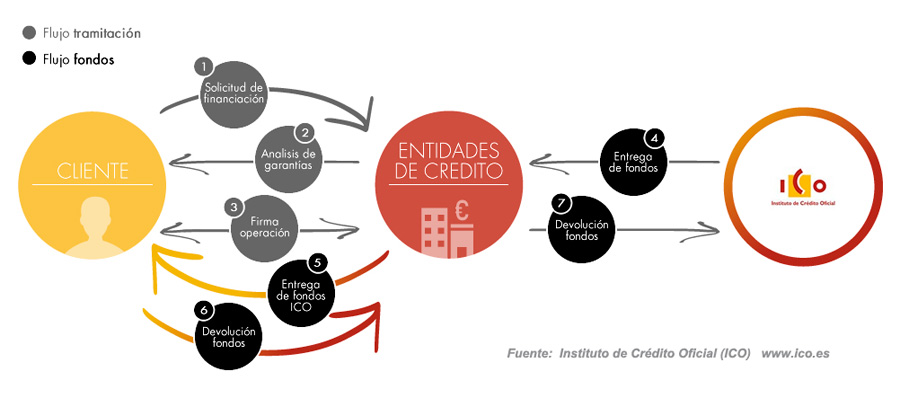 Esquema de funcionamiento de los préstamos ICO