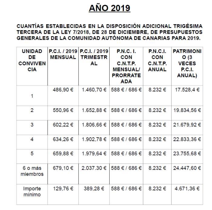 Importe ayudas de la Prestación Canaria de Inserción 2019