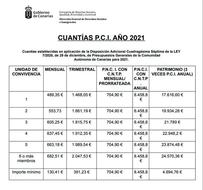 Importe Prestación Canaria de Inserción en 2021