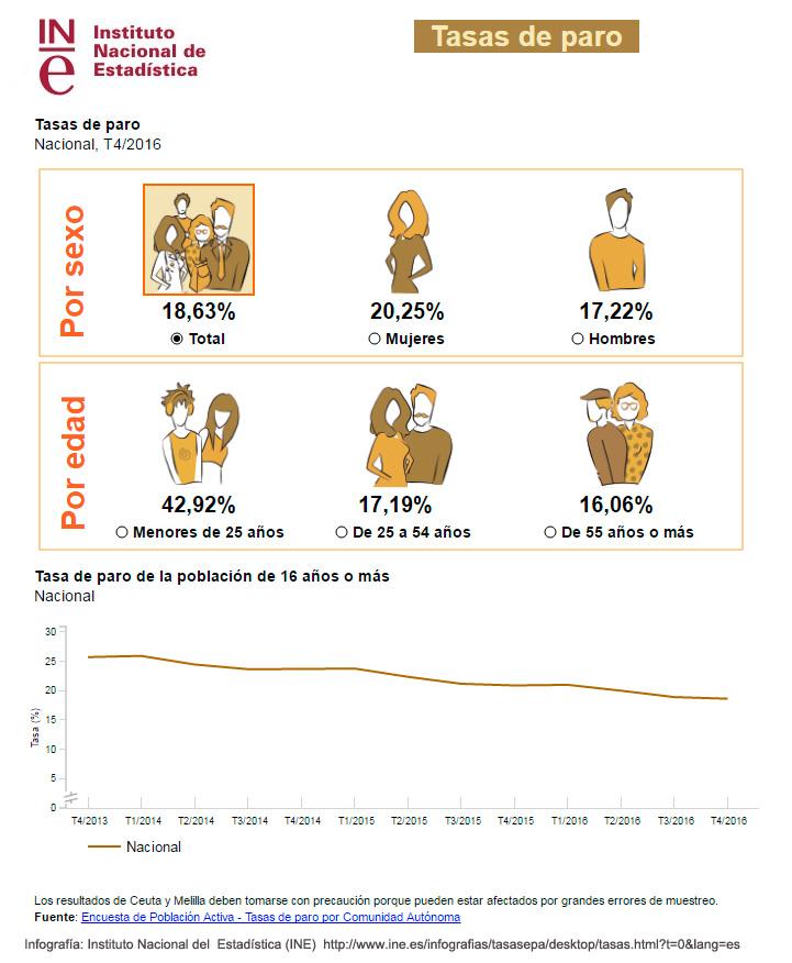 Infografía datos EPA 4T 2016