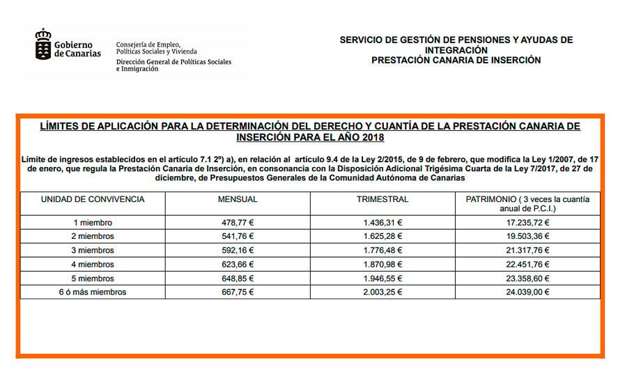 Rentas Prestación Canaria de Inserción