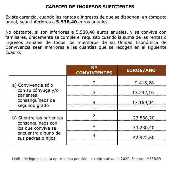 Limite ingresos pensiones no contributivas 2020