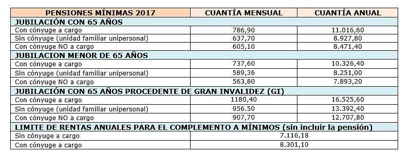 pensiones mínima y máxima de jubilación en 2017