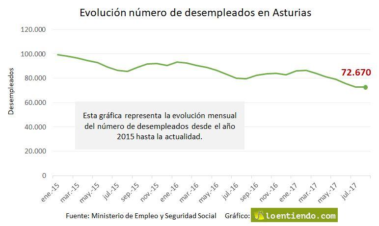 Datos del paro y empleo en asturias noticias loentiendo - Oficina de empleo asturias ...